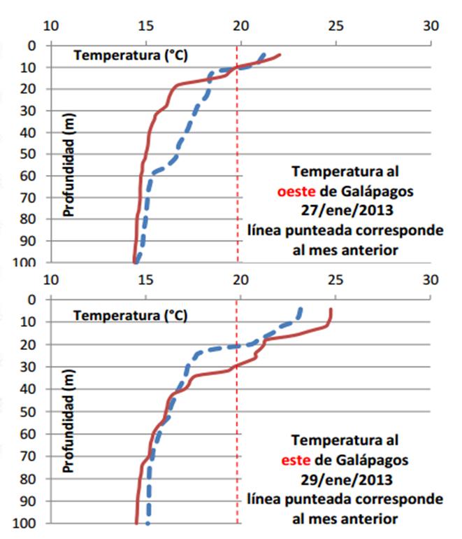 Fig. 2: Temperatura bajo la superficie del mar, (arriba) sureste de Galápagos, (abajo) oeste de Galápagos. (Fuente ARGO Floats)