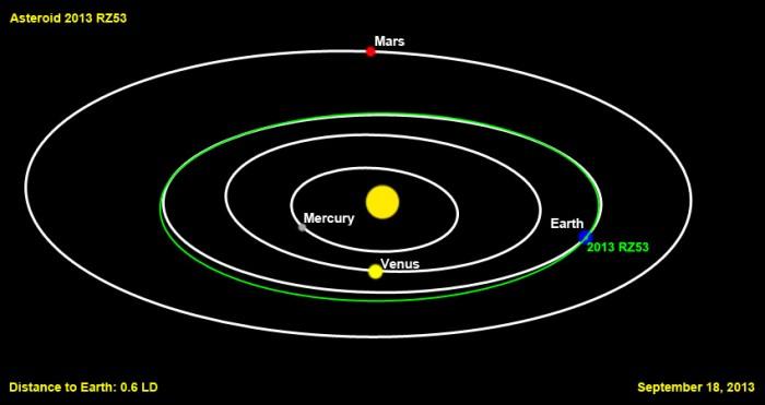 Un asteroide descubierto el pasado viernes, pasará hoy cercano a La Tierra
