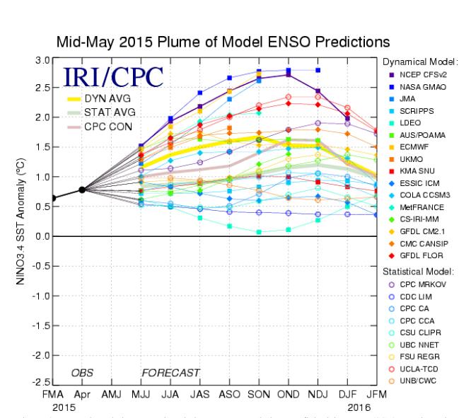 Modelos indican la permanencia de El Niño