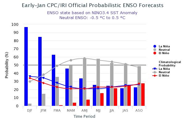 El fenómeno La Niña  está actualmente en su máximo y eventualmente se debilitará hacia una fase neutral. ¿Qué nos espera en los próximos meses?