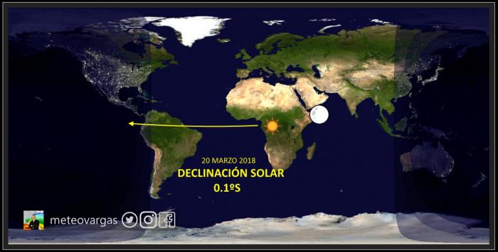 """Hoy es el equinoccio primaveral o vernal para nuestro hemisferio! La declinación solar """"pisando"""" el Sur de Venezuela y con ella se incrementará el calor"""