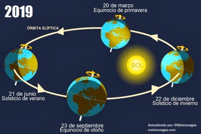 Hoy arranca con el equinoccio, la primavera y el otoño. Pero ¿Qué representa esto para Venezuela?