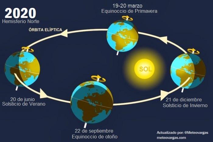 De acuerdo al horario de Venezuela, hoy inicia el Equinoccio de Primavera en el Hemisferio Norte y Otoño en el Sur. ¿Qué significa esto para nuestro país?